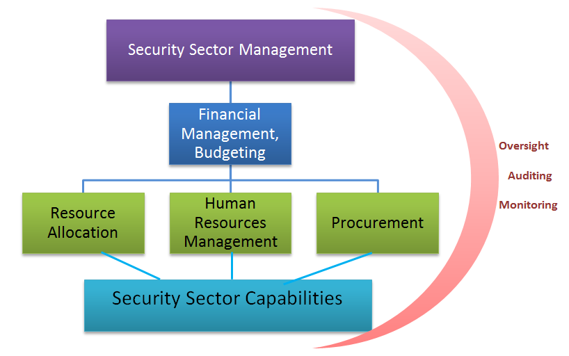 Resource Management - Security Sector Integrity
