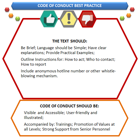 Codes of conduct 1