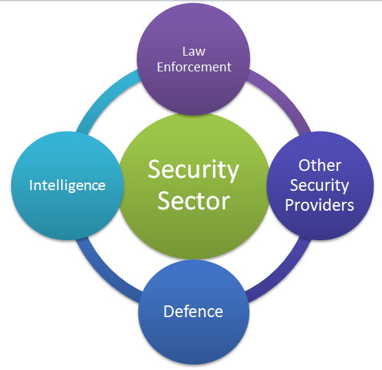 security sector 1
